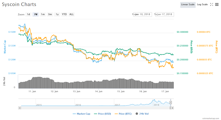 Screenshot 2018 6 17 Syscoin SYS price charts market cap and other metrics CoinMarketCap - Syscoin Hacked, Malware Into Github Account